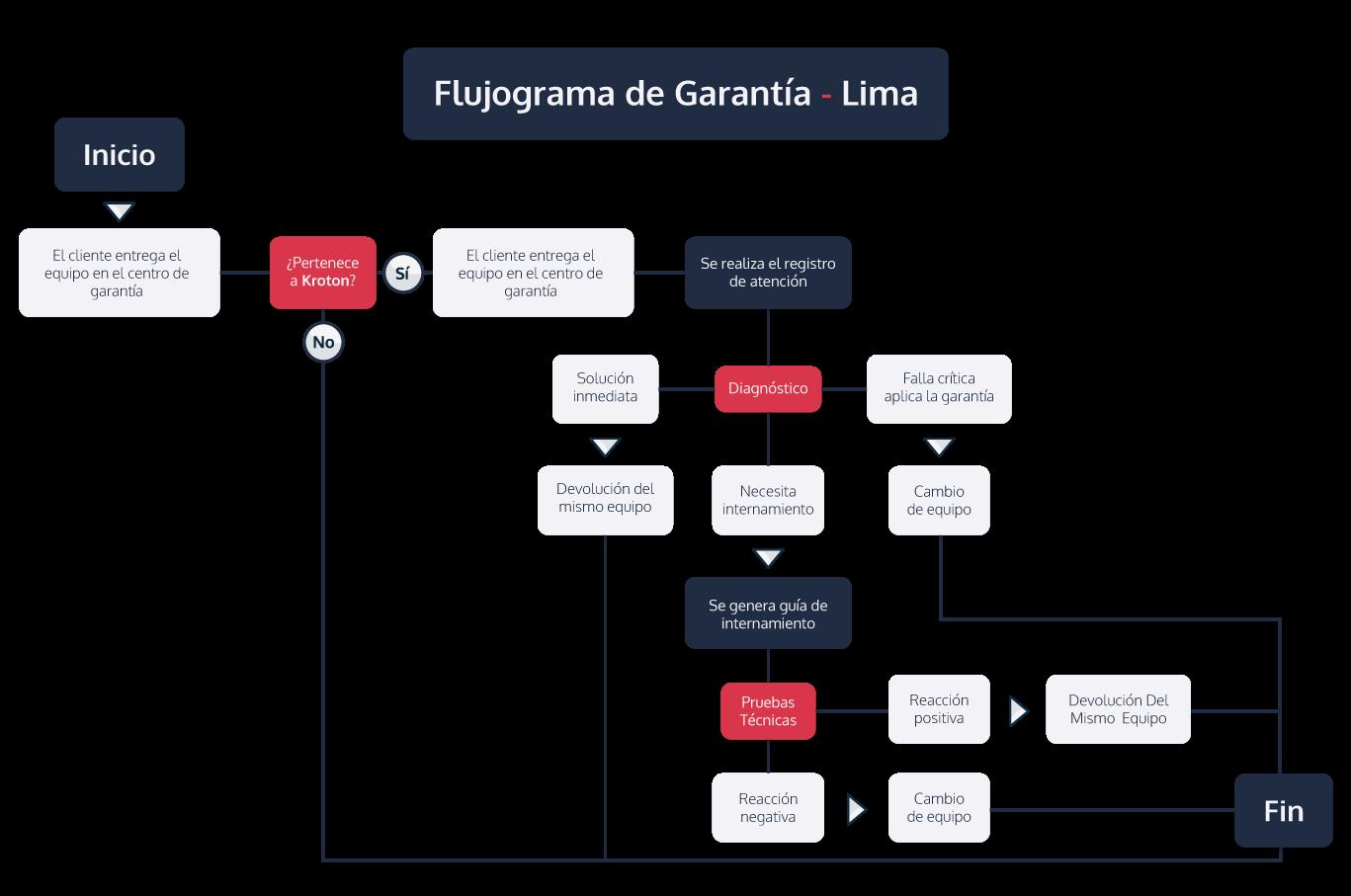 Flujo de Proceso de Garantía